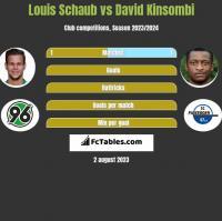 Louis Schaub vs David Kinsombi h2h player stats