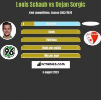 Louis Schaub vs Dejan Sorgic h2h player stats