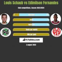 Louis Schaub vs Edimilson Fernandes h2h player stats