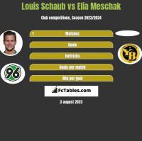 Louis Schaub vs Elia Meschak h2h player stats