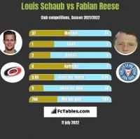 Louis Schaub vs Fabian Reese h2h player stats