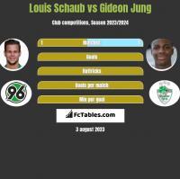 Louis Schaub vs Gideon Jung h2h player stats