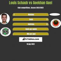 Louis Schaub vs Goekhan Guel h2h player stats