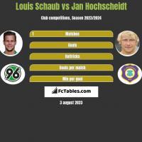 Louis Schaub vs Jan Hochscheidt h2h player stats