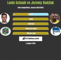Louis Schaub vs Jeremy Dudziak h2h player stats