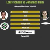 Louis Schaub vs Johannes Flum h2h player stats