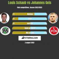 Louis Schaub vs Johannes Geis h2h player stats