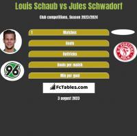 Louis Schaub vs Jules Schwadorf h2h player stats