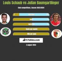 Louis Schaub vs Julian Baumgartlinger h2h player stats