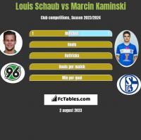 Louis Schaub vs Marcin Kaminski h2h player stats