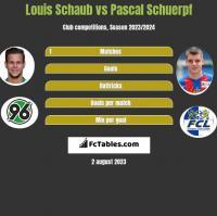 Louis Schaub vs Pascal Schuerpf h2h player stats