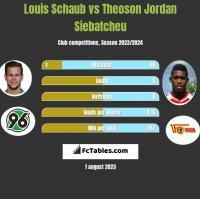 Louis Schaub vs Theoson Jordan Siebatcheu h2h player stats