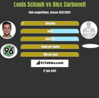 Louis Schaub vs Alex Carbonell h2h player stats