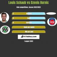 Louis Schaub vs Dzenis Burnic h2h player stats