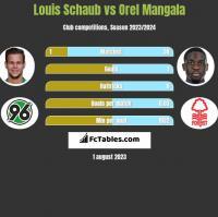Louis Schaub vs Orel Mangala h2h player stats