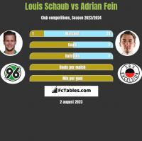 Louis Schaub vs Adrian Fein h2h player stats