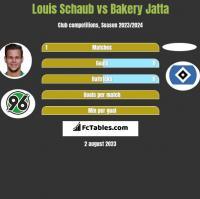 Louis Schaub vs Bakery Jatta h2h player stats