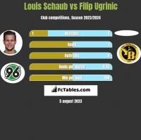 Louis Schaub vs Filip Ugrinic h2h player stats