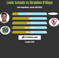 Louis Schaub vs Ibrahima N'diaye h2h player stats