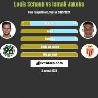 Louis Schaub vs Ismail Jakobs h2h player stats