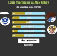 Louis Thompson vs Alex Gilbey h2h player stats