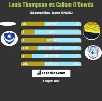Louis Thompson vs Callum O'Dowda h2h player stats