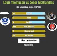 Louis Thompson vs Conor McGrandles h2h player stats