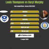 Louis Thompson vs Daryl Murphy h2h player stats