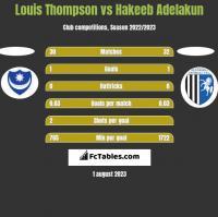 Louis Thompson vs Hakeeb Adelakun h2h player stats