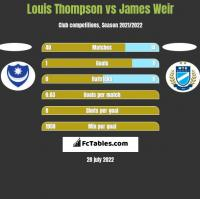 Louis Thompson vs James Weir h2h player stats