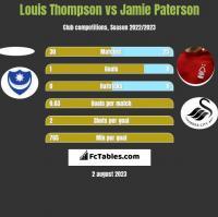 Louis Thompson vs Jamie Paterson h2h player stats