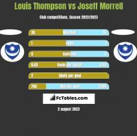 Louis Thompson vs Joseff Morrell h2h player stats