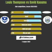 Louis Thompson vs David Kasumu h2h player stats