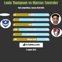 Louis Thompson vs Marcus Tavernier h2h player stats
