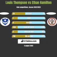 Louis Thompson vs Ethan Hamilton h2h player stats