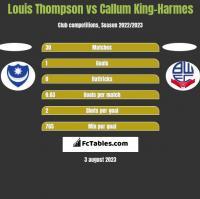 Louis Thompson vs Callum King-Harmes h2h player stats