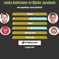 Louka Andreasen vs Bjarke Jacobsen h2h player stats