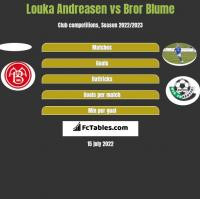 Louka Andreasen vs Bror Blume h2h player stats