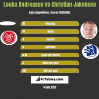 Louka Andreasen vs Christian Jakobsen h2h player stats