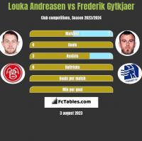 Louka Andreasen vs Frederik Gytkjaer h2h player stats