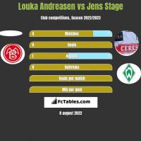 Louka Andreasen vs Jens Stage h2h player stats
