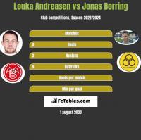 Louka Andreasen vs Jonas Borring h2h player stats