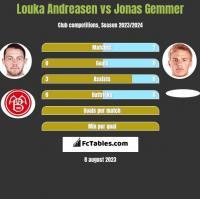 Louka Andreasen vs Jonas Gemmer h2h player stats