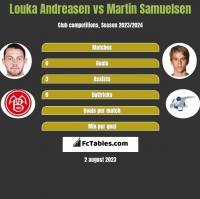 Louka Andreasen vs Martin Samuelsen h2h player stats