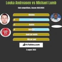 Louka Andreasen vs Michael Lumb h2h player stats