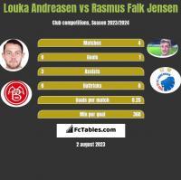 Louka Andreasen vs Rasmus Falk Jensen h2h player stats