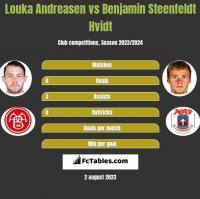 Louka Andreasen vs Benjamin Steenfeldt Hvidt h2h player stats