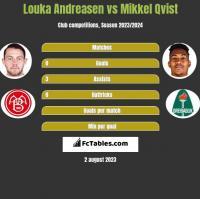 Louka Andreasen vs Mikkel Qvist h2h player stats