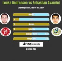 Louka Andreasen vs Sebastian Avanzini h2h player stats