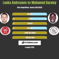 Louka Andreasen vs Mohamed Daramy h2h player stats